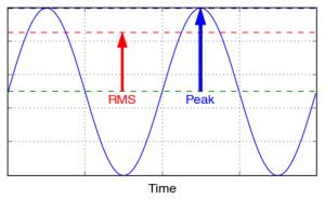 Diferencia Peak Rms